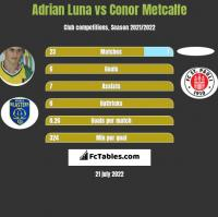 Adrian Luna vs Conor Metcalfe h2h player stats