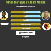 Adrian Mariappa vs Adam Masina h2h player stats