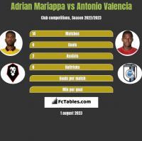 Adrian Mariappa vs Antonio Valencia h2h player stats