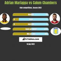 Adrian Mariappa vs Calum Chambers h2h player stats