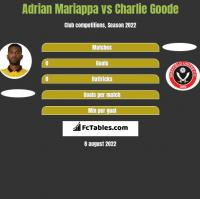 Adrian Mariappa vs Charlie Goode h2h player stats