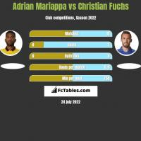 Adrian Mariappa vs Christian Fuchs h2h player stats