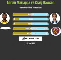 Adrian Mariappa vs Craig Dawson h2h player stats