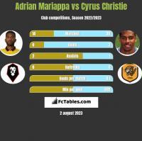Adrian Mariappa vs Cyrus Christie h2h player stats