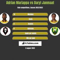 Adrian Mariappa vs Daryl Janmaat h2h player stats