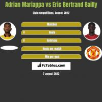 Adrian Mariappa vs Eric Bertrand Bailly h2h player stats