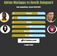 Adrian Mariappa vs Henrik Dalsgaard h2h player stats