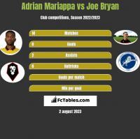 Adrian Mariappa vs Joe Bryan h2h player stats