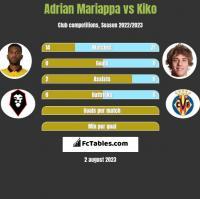 Adrian Mariappa vs Kiko h2h player stats