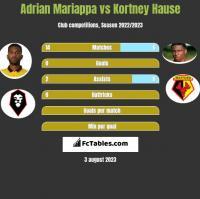 Adrian Mariappa vs Kortney Hause h2h player stats