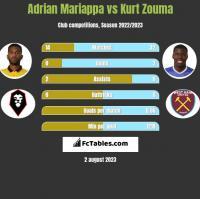 Adrian Mariappa vs Kurt Zouma h2h player stats