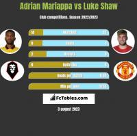 Adrian Mariappa vs Luke Shaw h2h player stats