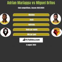 Adrian Mariappa vs Miguel Britos h2h player stats