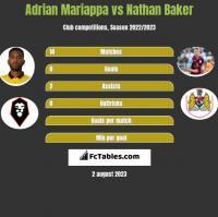 Adrian Mariappa vs Nathan Baker h2h player stats