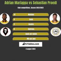 Adrian Mariappa vs Sebastian Proedl h2h player stats