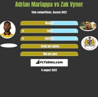 Adrian Mariappa vs Zak Vyner h2h player stats