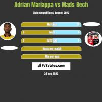 Adrian Mariappa vs Mads Bech h2h player stats