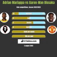 Adrian Mariappa vs Aaron-Wan Bissaka h2h player stats