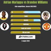 Adrian Mariappa vs Brandon Williams h2h player stats