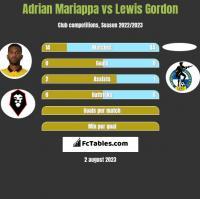Adrian Mariappa vs Lewis Gordon h2h player stats