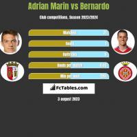Adrian Marin vs Bernardo h2h player stats
