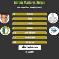 Adrian Marin vs Burgui h2h player stats