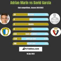 Adrian Marin vs David Garcia h2h player stats