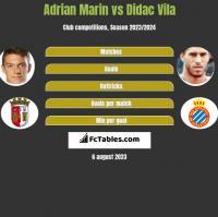 Adrian Marin vs Didac Vila h2h player stats