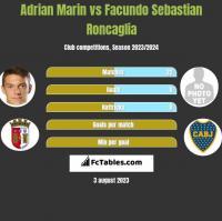 Adrian Marin vs Facundo Sebastian Roncaglia h2h player stats