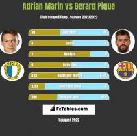 Adrian Marin vs Gerard Pique h2h player stats