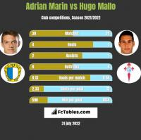 Adrian Marin vs Hugo Mallo h2h player stats