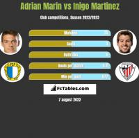 Adrian Marin vs Inigo Martinez h2h player stats
