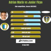 Adrian Marin vs Junior Firpo h2h player stats