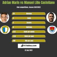 Adrian Marin vs Manuel Lillo Castellano h2h player stats
