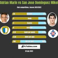 Adrian Marin vs San Jose Dominguez Mikel h2h player stats