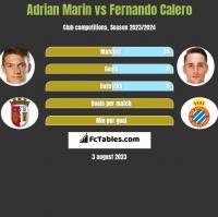 Adrian Marin vs Fernando Calero h2h player stats