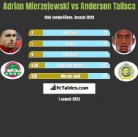 Adrian Mierzejewski vs Anderson Talisca h2h player stats
