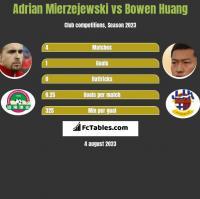 Adrian Mierzejewski vs Bowen Huang h2h player stats