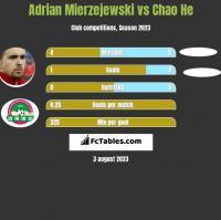 Adrian Mierzejewski vs Chao He h2h player stats