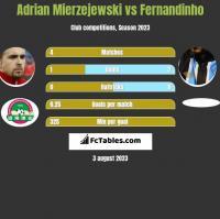 Adrian Mierzejewski vs Fernandinho h2h player stats
