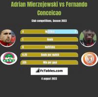 Adrian Mierzejewski vs Fernando Conceicao h2h player stats