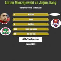Adrian Mierzejewski vs Jiajun Jiang h2h player stats