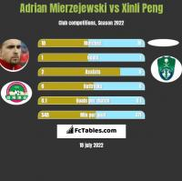 Adrian Mierzejewski vs Xinli Peng h2h player stats