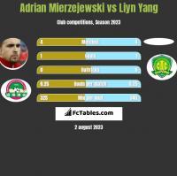 Adrian Mierzejewski vs Liyn Yang h2h player stats