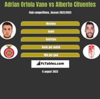 Adrian Ortola Vano vs Alberto Cifuentes h2h player stats