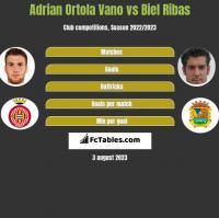 Adrian Ortola Vano vs Biel Ribas h2h player stats