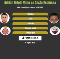 Adrian Ortola Vano vs Casto Espinosa h2h player stats