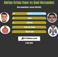 Adrian Ortola Vano vs Dani Hernandez h2h player stats