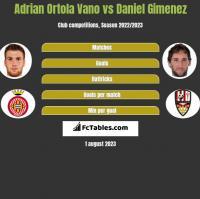 Adrian Ortola Vano vs Daniel Gimenez h2h player stats