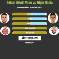 Adrian Ortola Vano vs Edgar Badia h2h player stats